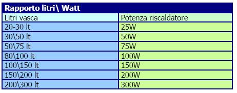 guida-allacquario-dacqua-acquaportal-2