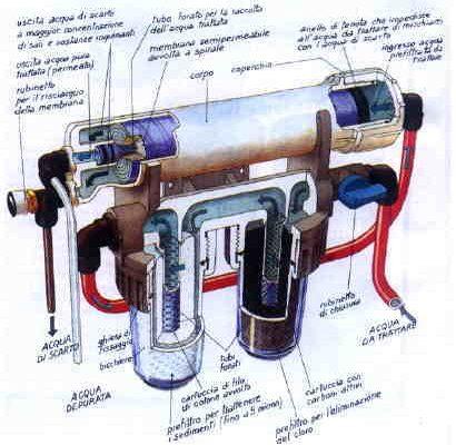 osmosi inversa