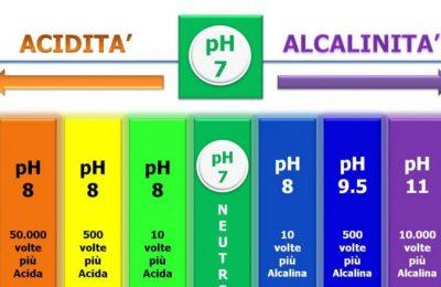 definizione di pH