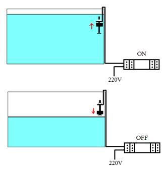 Spegnimento automatico per pompe e riscaldatori