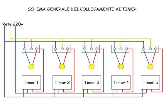 Centralina timerizzata