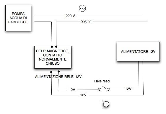 Osmoregolatore a galleggiante elettromagnetico