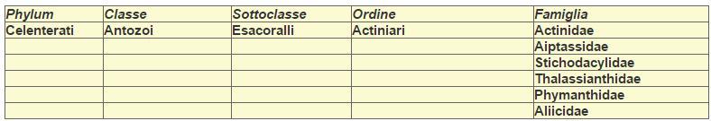 anemoni tabella famiglie