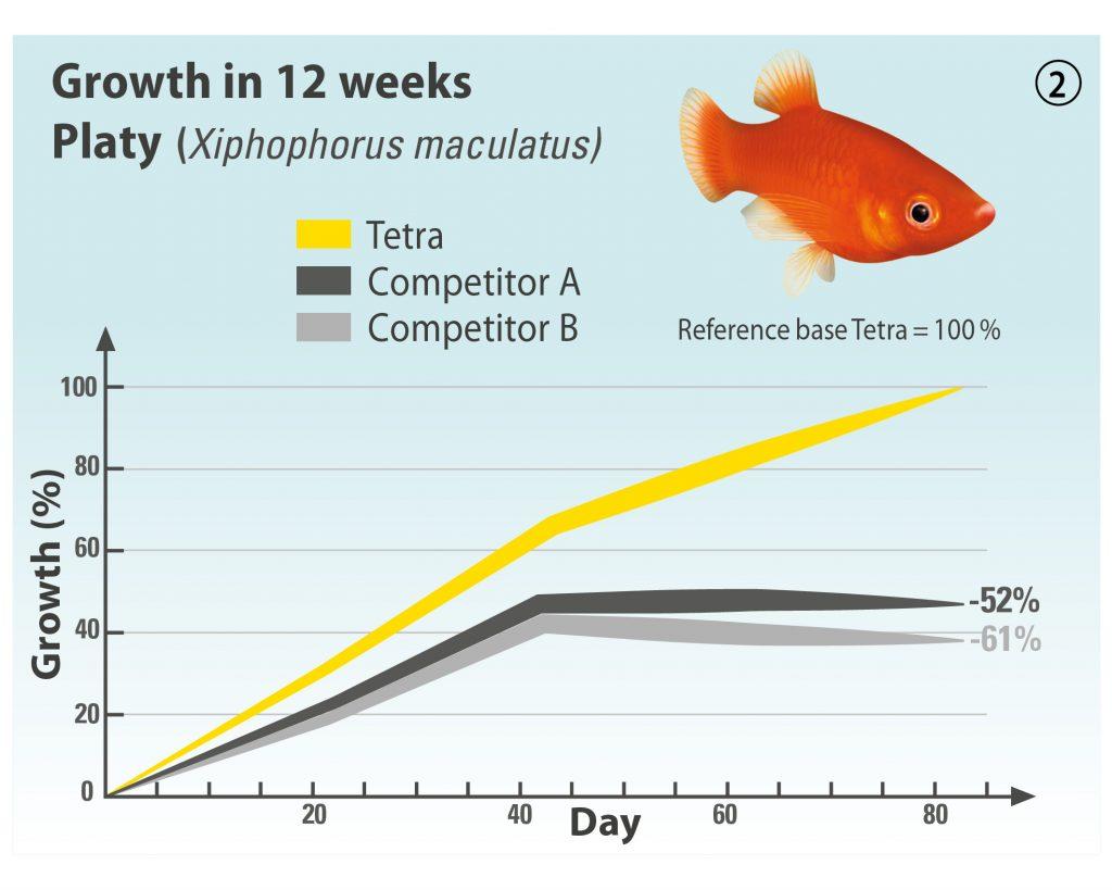 cibo per pesci fig. 2