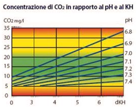 co2 in acquario